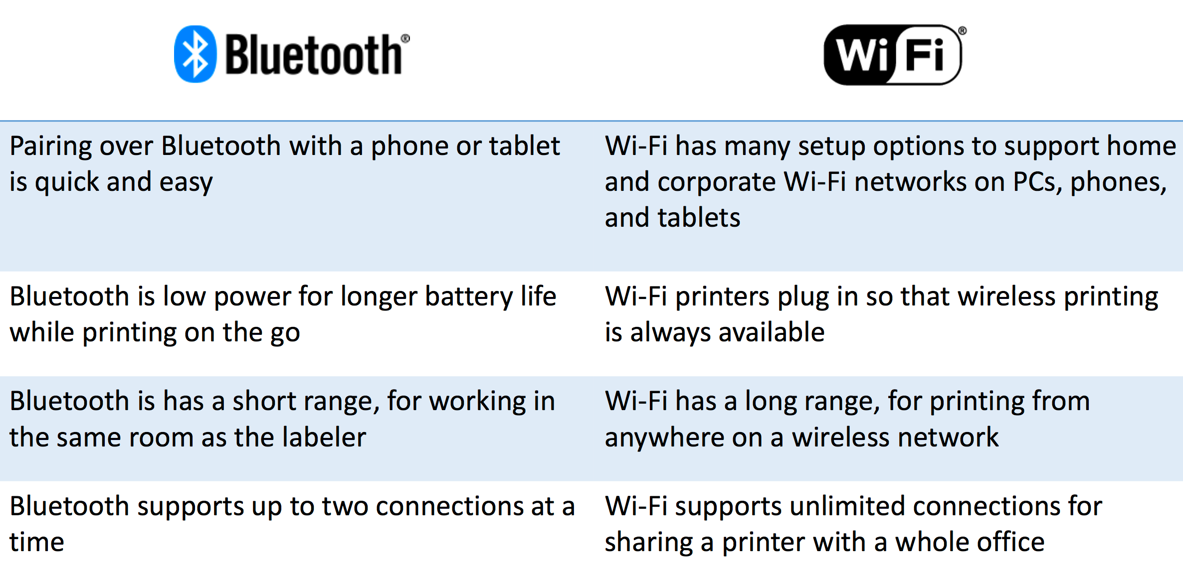 bluetooth-dymo-wifi.png